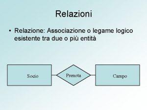 Relazioni Relazione Associazione o legame logico esistente tra