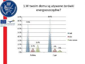 1 W twoim domu s uywane arwki energooszczdne