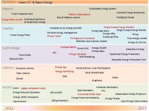 Smart ICT Open Energy Sustainable Energy System Trust