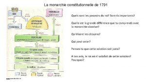 La monarchie constitutionnelle de 1791 Quels sont les