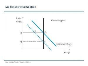 Die klassische Konzeption Peter Eisenhut Aktuelle Volkswirtschaftslehre Die