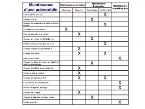 Maintenance dune automobile Maintenance corrective Dpannage Rparation Maintenance