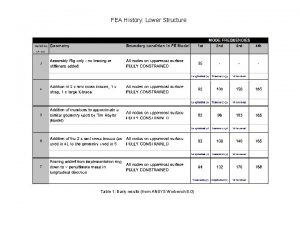 FEA History Lower Structure Table 1 Early results