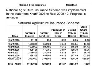 GroupII Crop Insurance Rajasthan National Agriculture Insurance Scheme