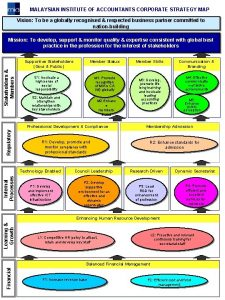 MALAYSIAN INSTITUTE OF ACCOUNTANTS CORPORATE STRATEGY MAP Vision