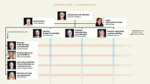 TOPPLEDELSEN I VINMONOPOLET Administrerende direktr Hilde Britt Mellbye