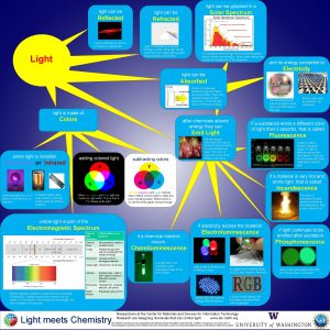 light can be graphed in a light can