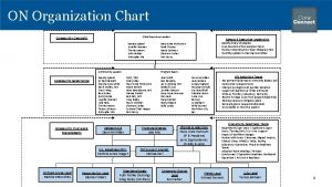 ON Organization Chart OWN Executive Leaders Community Oversight