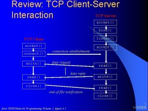 Review TCP ClientServer TCP Server Interaction socket bind