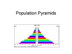 Population Pyramids What is a Population Pyramid A