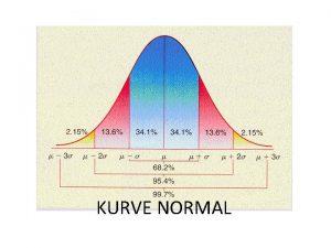 KURVE NORMAL KURVE NORMAL Distribusi Normal Suatu alat