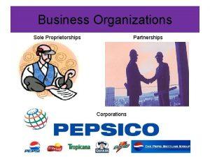 Business Organizations Sole Proprietorships Partnerships Corporations Sole Proprietorships