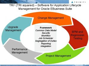 TRI 2 TRI squared Software for Application Lifecycle