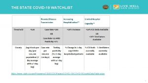 THE STATE COVID19 WATCHLIST https www cdph ca