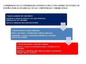 CONTINUIDAD DE LOS APRENDIZAJES ESPERADOS EN LOS PROGRAMAS