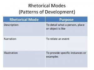 Rhetorical Modes Patterns of Development Rhetorical Mode Purpose