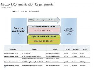 Network Communication Requirements enduser to core HP Server