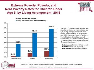 Extreme Poverty and Near Poverty Rates for Children