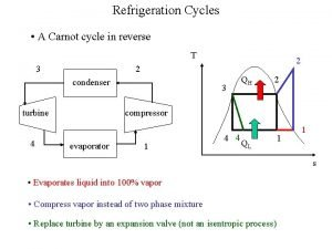 Refrigeration Cycles A Carnot cycle in reverse T