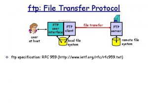 ftp File Transfer Protocol FTP user interface client