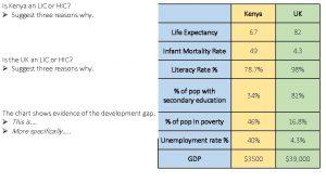 Is Kenya an LIC or HIC Suggest three