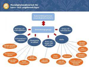 Samordningsforum myndighetschefer Reklam och Informationsskerhet Ekonomisk utsatthet Digitalt