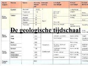 De geologische tijdschaal Ouderdom van de aarde 4