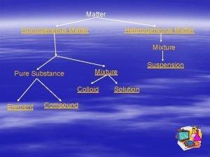 Matter Homogeneous Matter Heterogeneous Matter Mixture Pure Substance