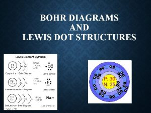 BOHR DIAGRAMS AND LEWIS DOT STRUCTURES WHAT YOUVE