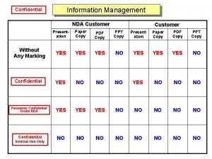 Confidential Information Management Confidential NDA Customer Without Any