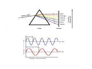 LASER properties Nearly Monochromatic light Example HeNe Laser