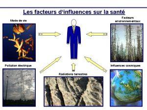 Les facteurs dinfluences sur la sant Facteurs environnementaux