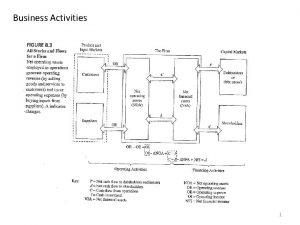 Business Activities 1 Reformulated balance sheet Published balance