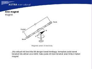 Aksi magnet Magnet Jika sebuah inti besi kita