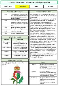 St Mary Cray Primary School Knowledge Organiser History