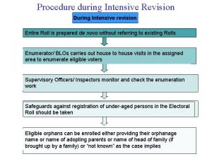 Procedure during Intensive Revision During Intensive revision Entire