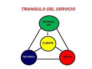 TRIANGULO DEL SERVICIO ESTRATEGIA CLIENTE RECURSOS GENTE CLIENTE