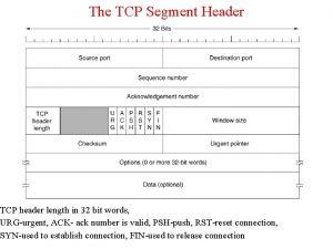 The TCP Segment Header TCP header length in
