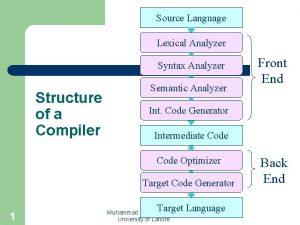 Source Language Lexical Analyzer Syntax Analyzer Structure of