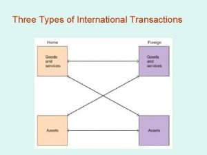 Three Types of International Transactions Three Types of