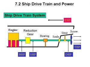 7 2 Ship Drive Train and Power Ship