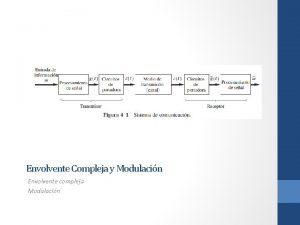 Envolvente Compleja y Modulacin Envolvente compleja Modulacin Envolvente