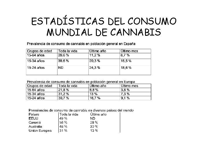 ESTADSTICAS DEL CONSUMO MUNDIAL DE CANNABIS ESTADSTICAS DEL