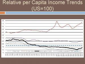 Relative per Capita Income Trends US100 Manteca House