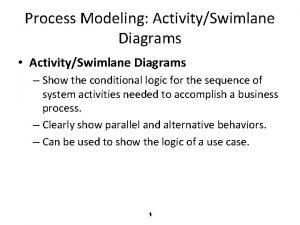 Process Modeling ActivitySwimlane Diagrams ActivitySwimlane Diagrams Show the