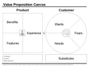 Value Proposition Canvas Product Benefits Customer Wants Fears