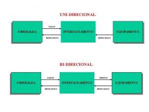 UNIDIRECIONAL DADOS ESMERALDA INTERFACEAMENTO RESULTADOS EQUIPAMENTO RESULTADOS BIDIRECIONAL
