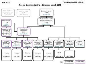 Total Division FTE 82 53 FTE 3 8