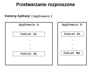 Przetwarzanie rozproszone Domeny Aplikacji App Domain App Domain