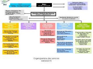 CCAS Cabinet du Maire Dmocratie Participative Maire Prsident